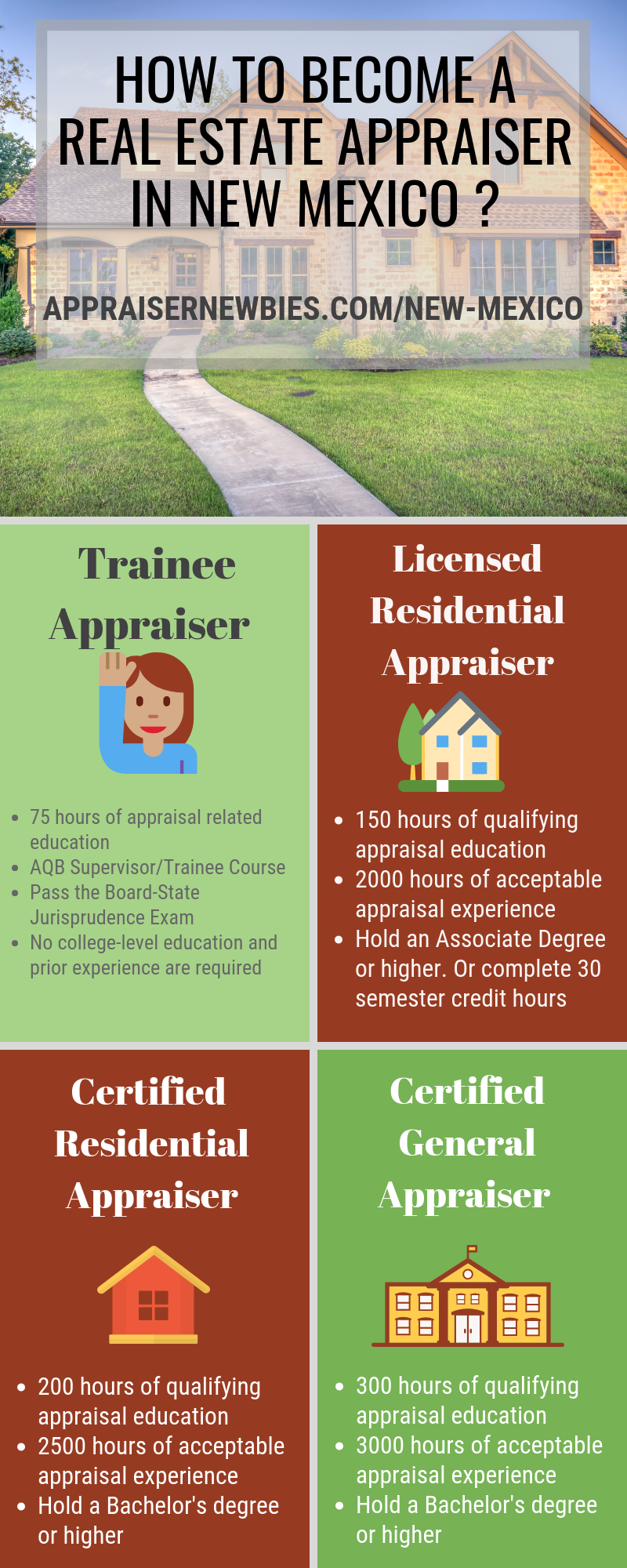 How To Become A Real Estate Appraiser In New Mexico New Mexico How To Become Work Experience