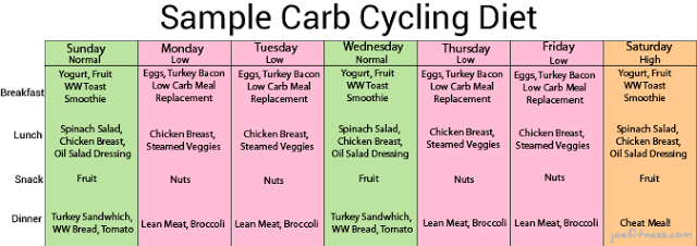 Chris Powell S Carb Cycling Sample Carb Cycling Carb Cycling Diet Carb Cycling Meal Plan