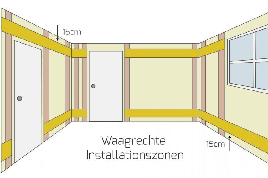 Elektro Installationszonen Nach Din 18015 3 Ratgeber Diybook At Elektroinstallation Renovierung Und Einrichtung Hausrenovierung