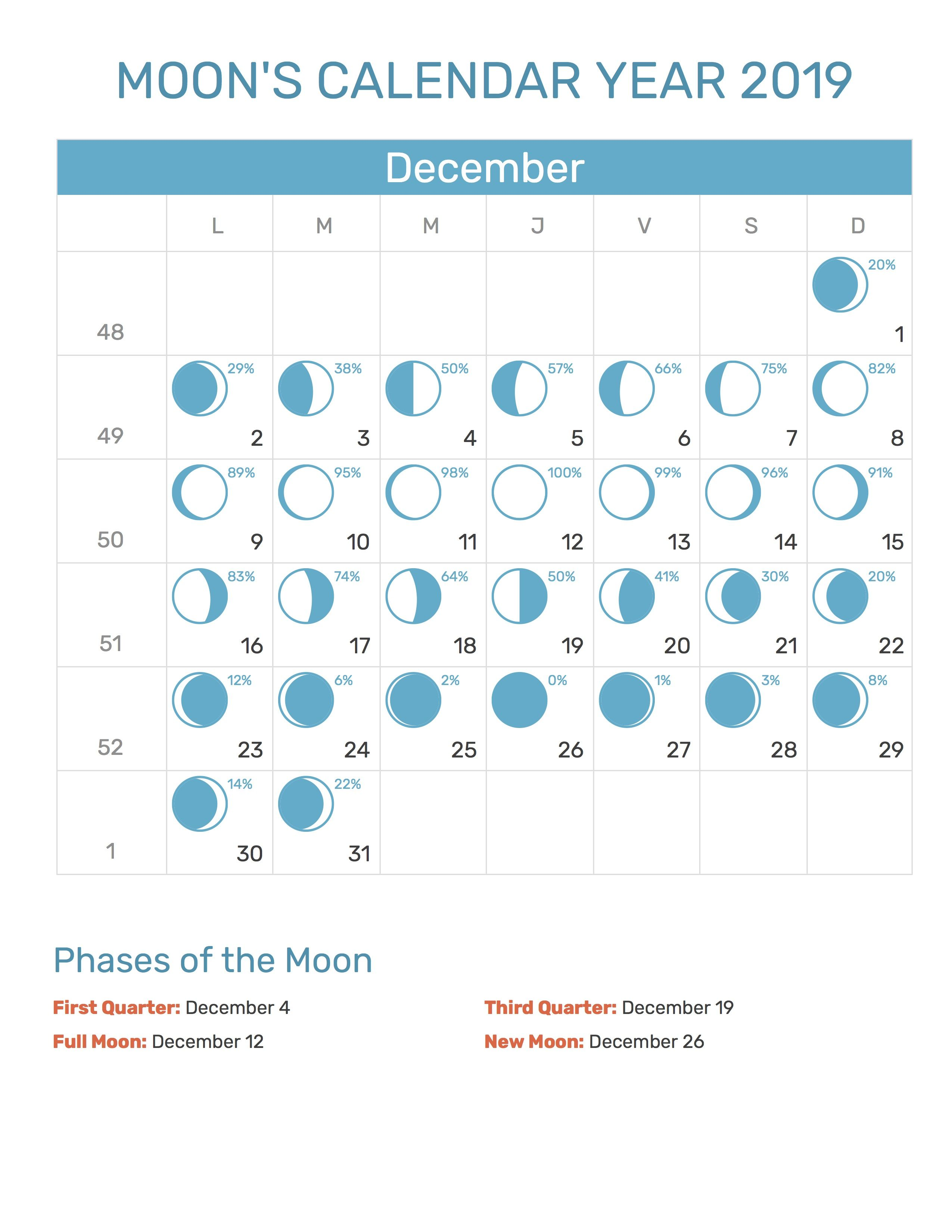 Full Moon Phases For December 2019 Month With Lunar Calendar Dates