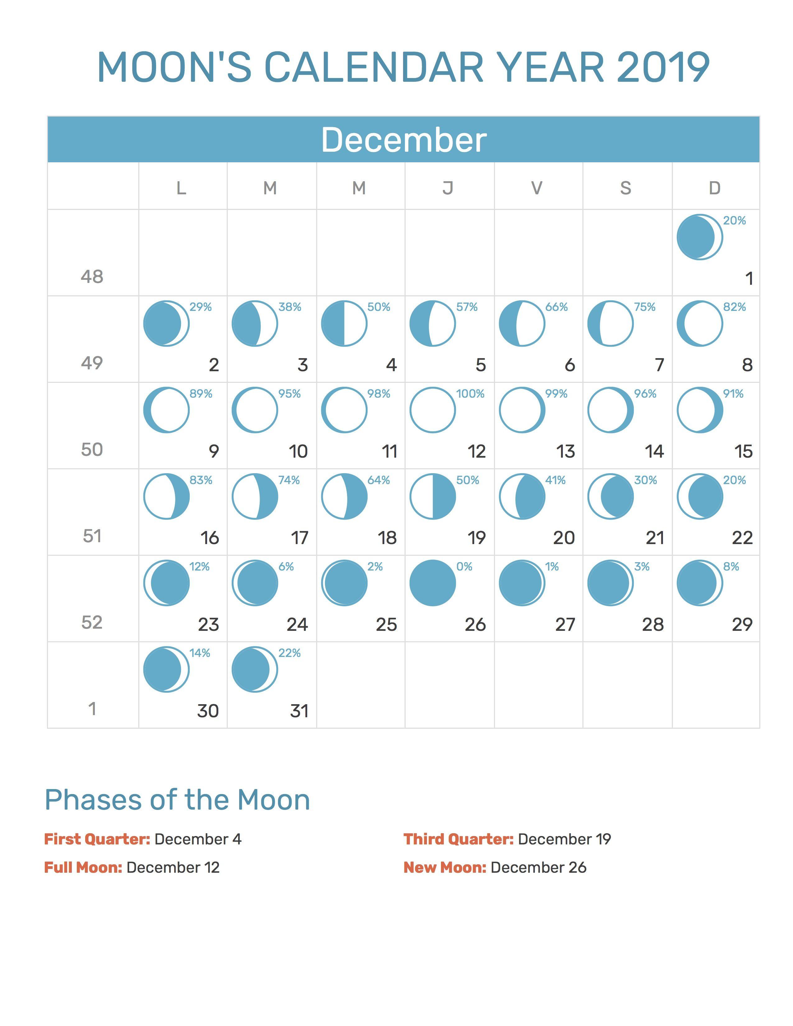 2019 December Calendar Moon Phases Calendar March Moon Calendar Moon Phase Calendar