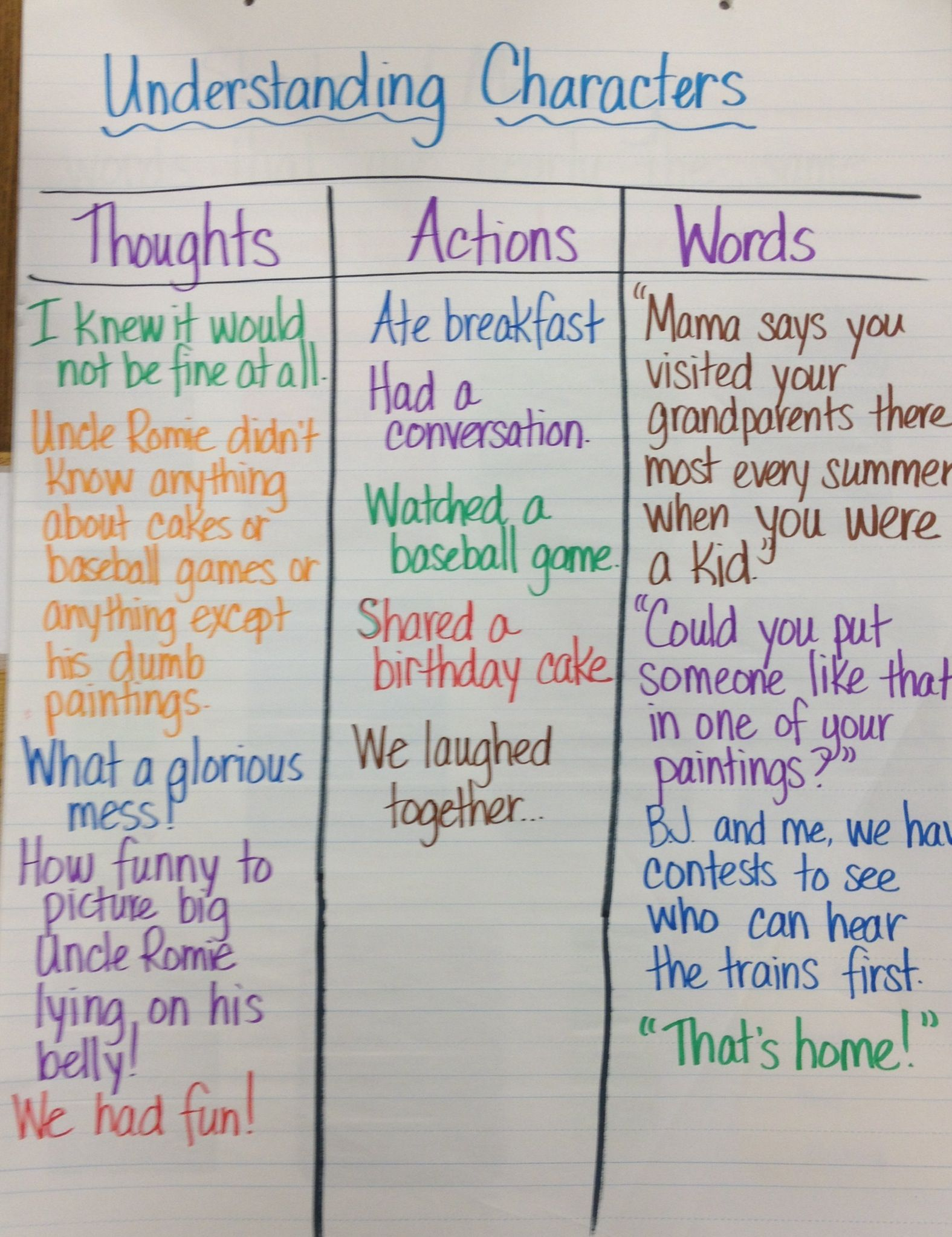 Understanding Characters Anchor Chart What A Character Says Thinks And Does