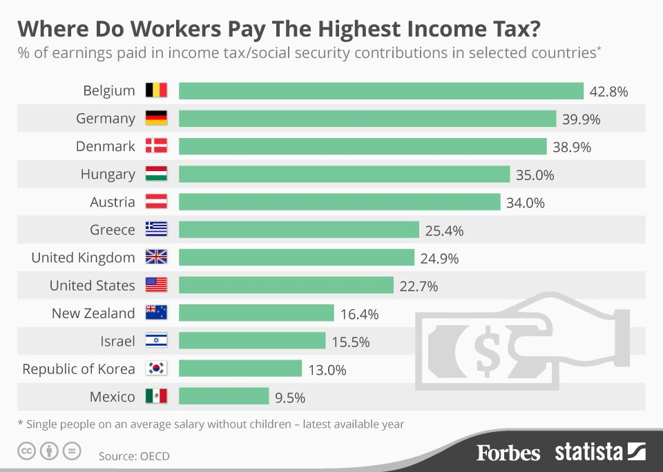 The Countries With The Highest Income Tax Rates Infographic Income Tax Higher Income Tax Rate