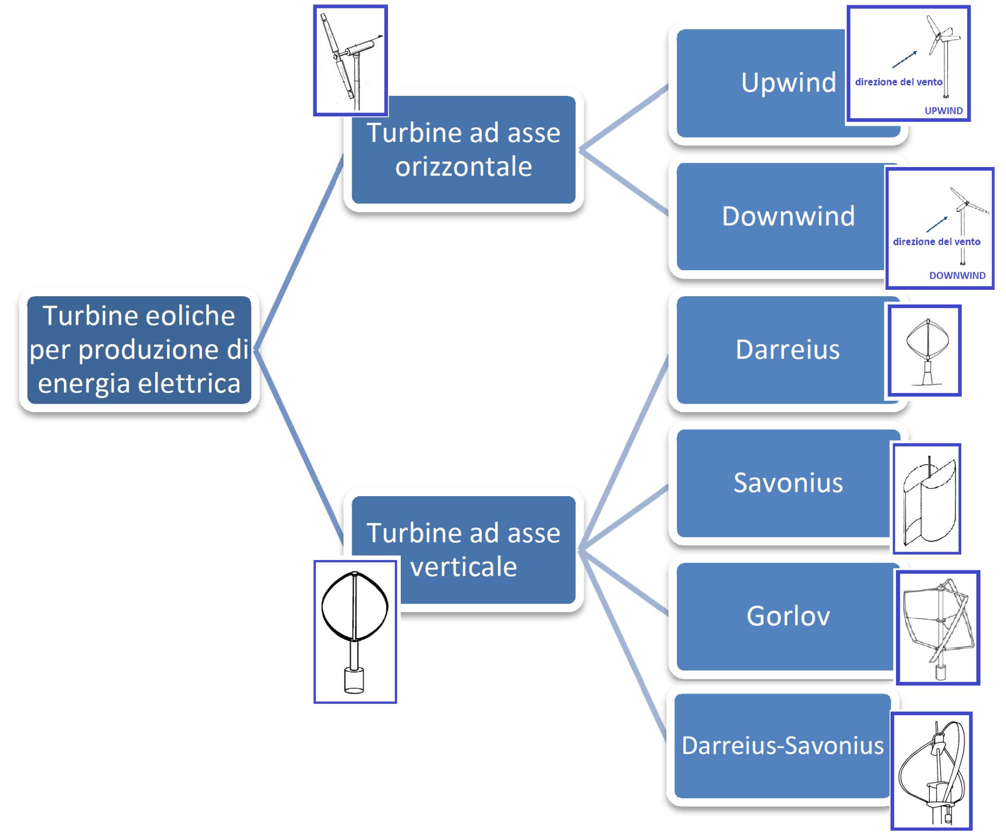 Wind turbines classification   Wind Energy, Wind Turbine, Wind ...