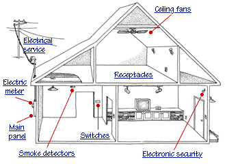 How A Home Electrical System Works House Wiring Home Electrical Wiring Electrical System
