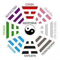 Karta Zhelanij 2018 V 2020 G Fen Shuj Karta Lichnye Planirovshiki