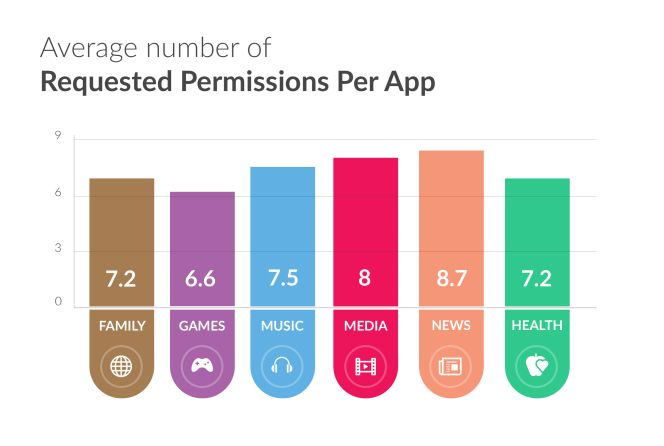 MyPermissions state of Android Risk & Privacy 2016