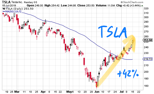 Tesla Stock Has Jumped More Than 42 Off Its June 3 Low That S An Impressive Rally For This Embattled Stock And Potentially A Tesla Tesla Shares Tech Stocks