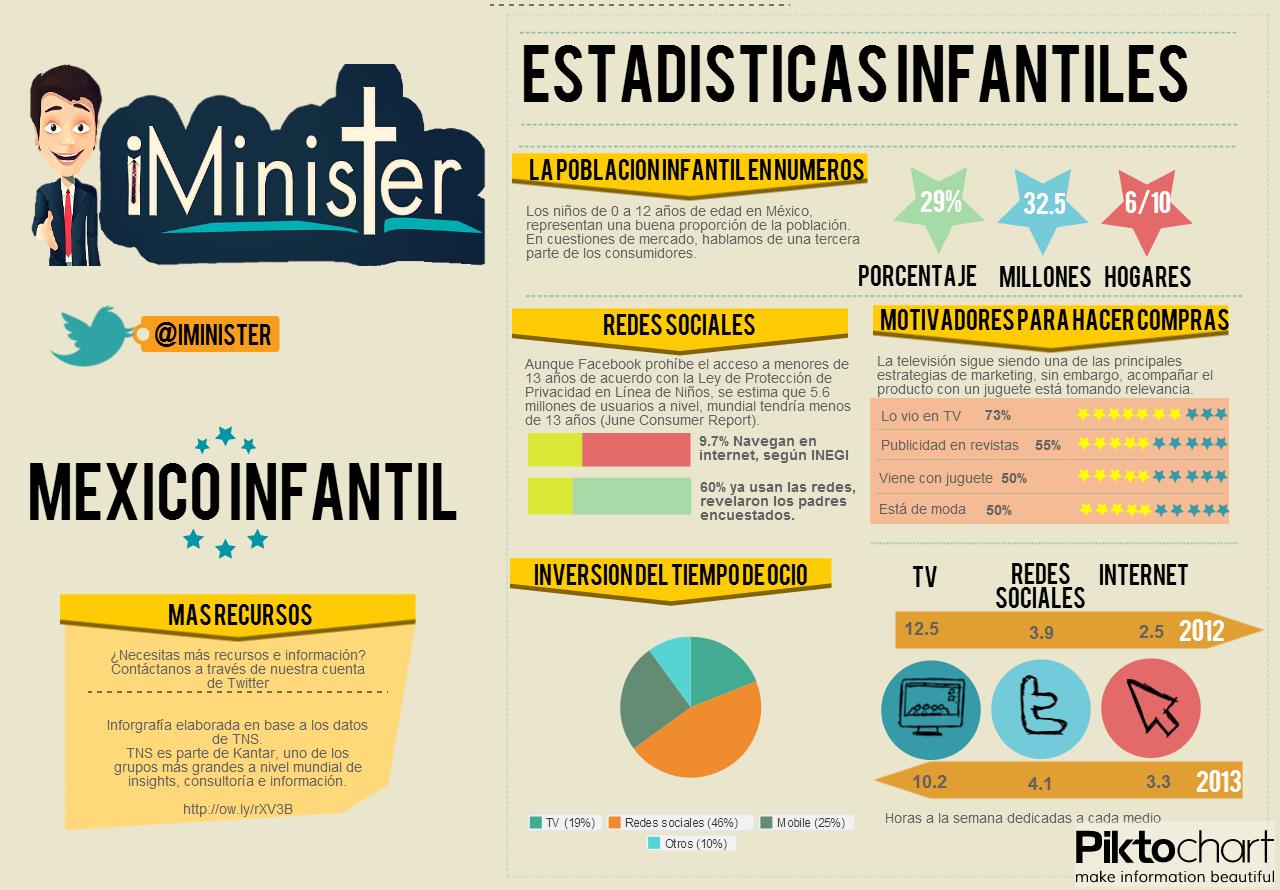 Infografía con informe de TNS respecto a marketing infantil.