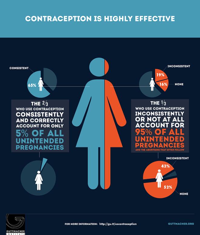 Contraception lesson plan