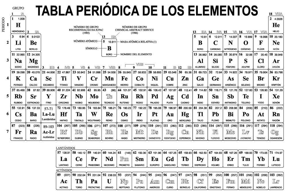 Tabla periodica para imprimir pdf tabla periodica dinamica table tabla periodica para imprimir pdf tabla periodica dinamica table periodica completa table periodica elementos urtaz Gallery