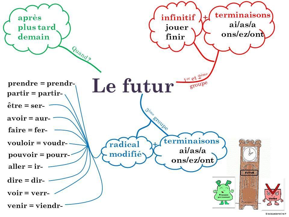 Carte Mentale Le Futur De L Indicatif Carte Mentale Grammaire