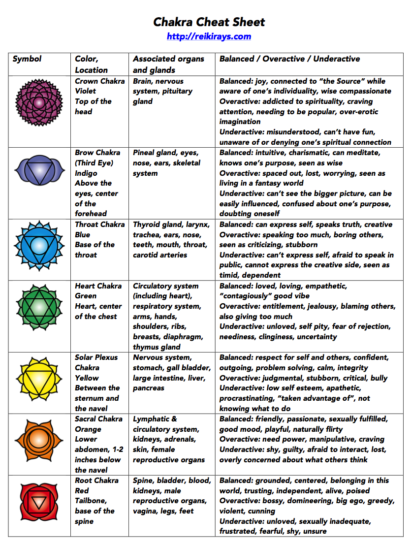 small resolution of there s a lot to be said about chakras and we ve published quite a bit of information on this topic here on reiki rays to keep things as simple as