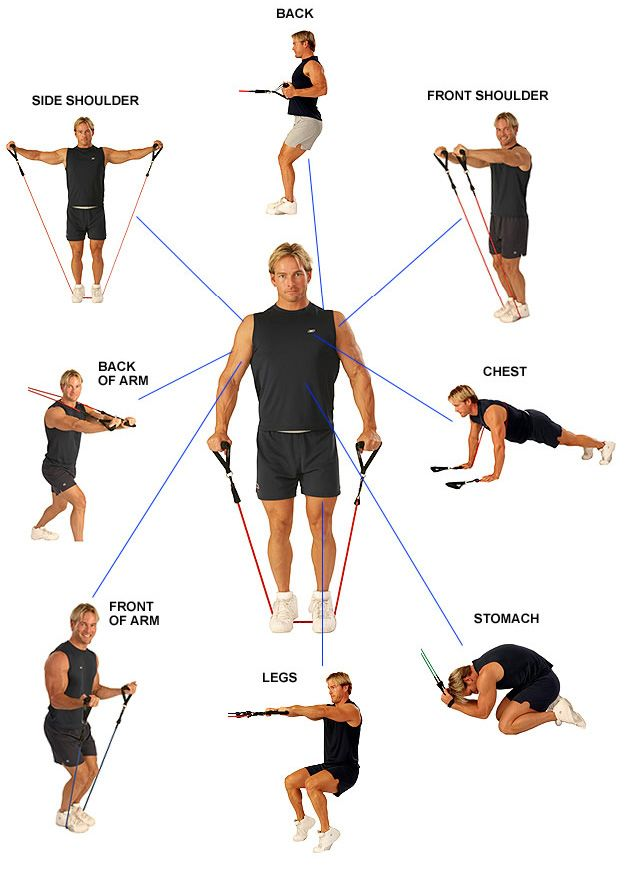 exercises shoulder bands band routine workouts fitness work muscle shoulders only workout the