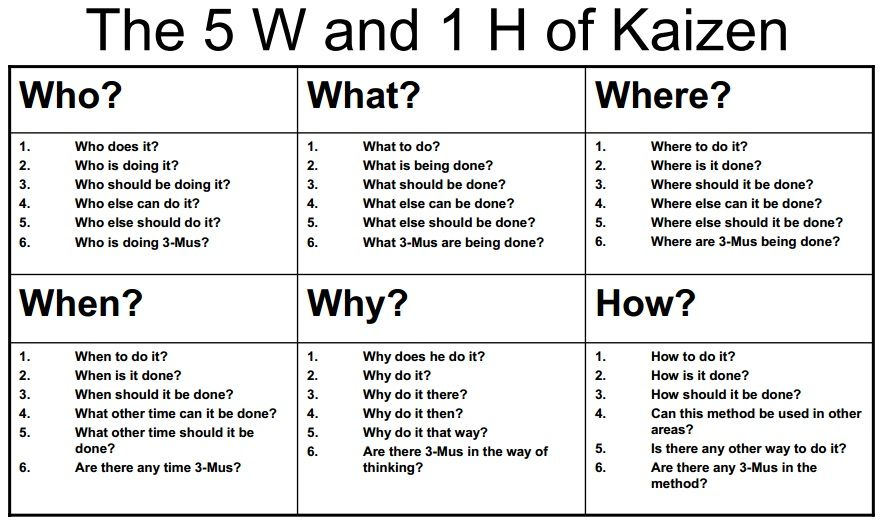 The WS And H Of Kaizen  Work    Kaizen Management