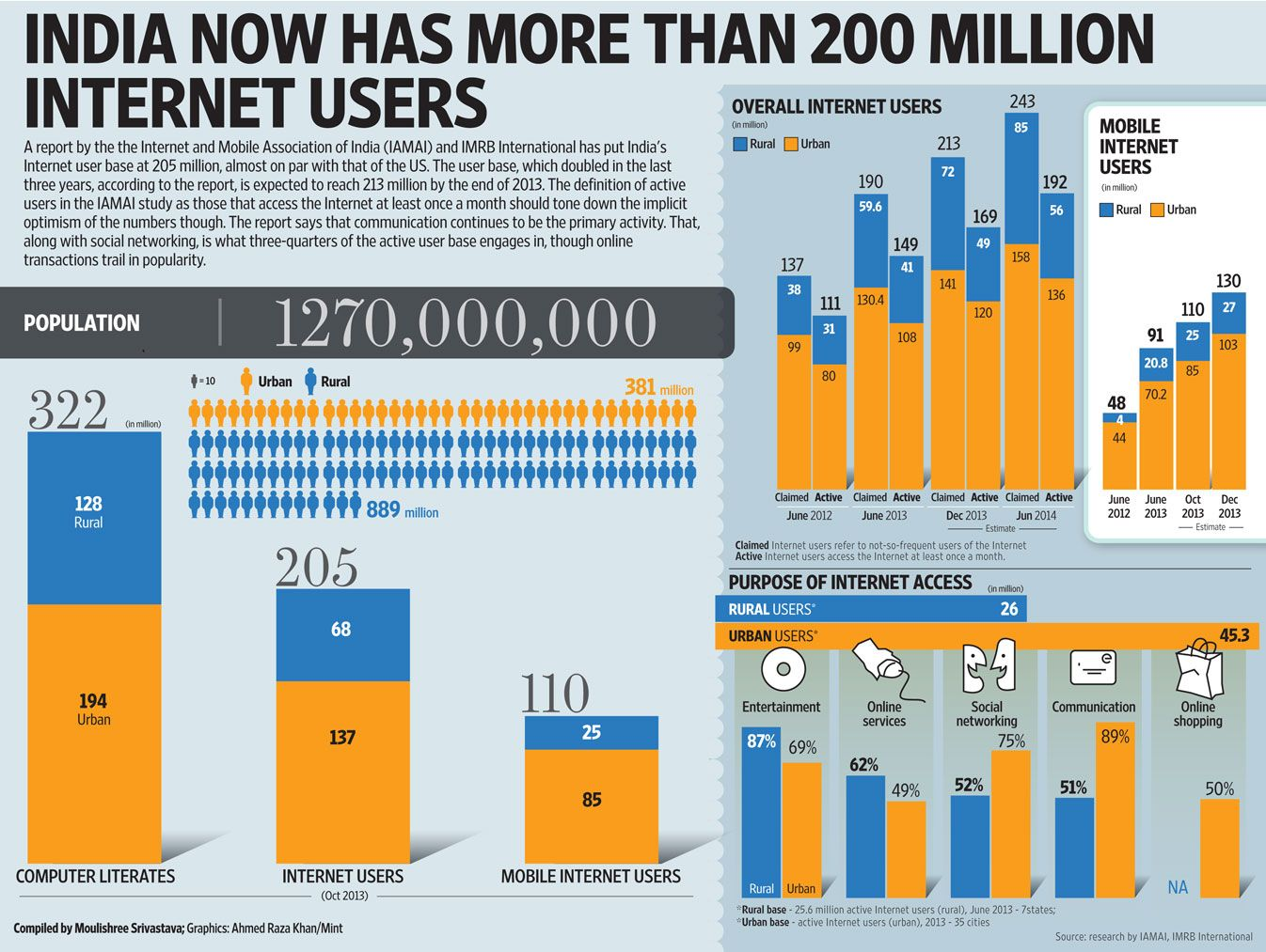 India now has more than 200 million users