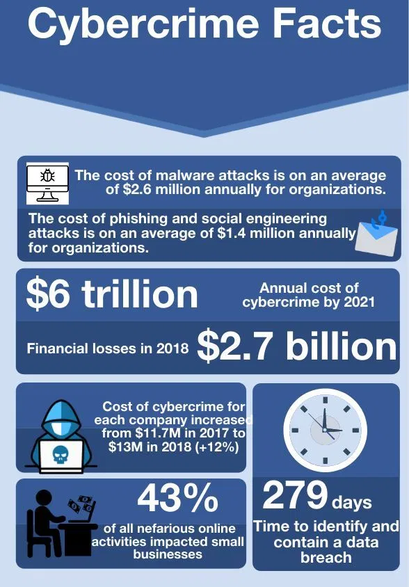 Safer Internet Day Cybercrime Facts Infographic Safe Internet Infographic New Tricks