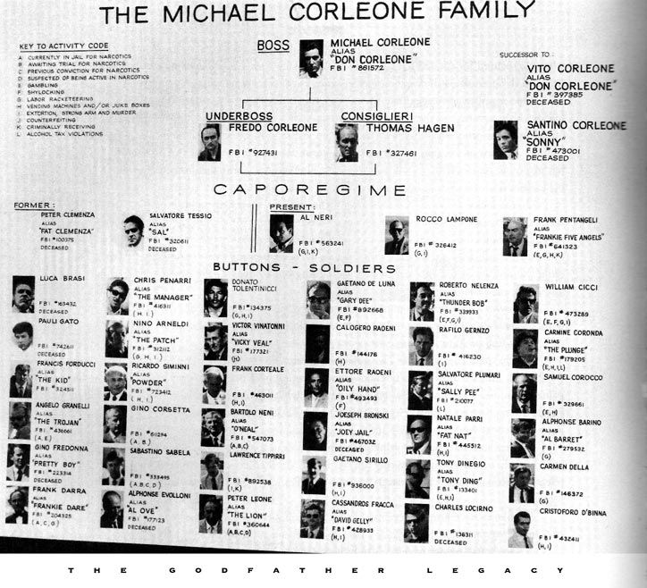 Image result for mob chart godfather