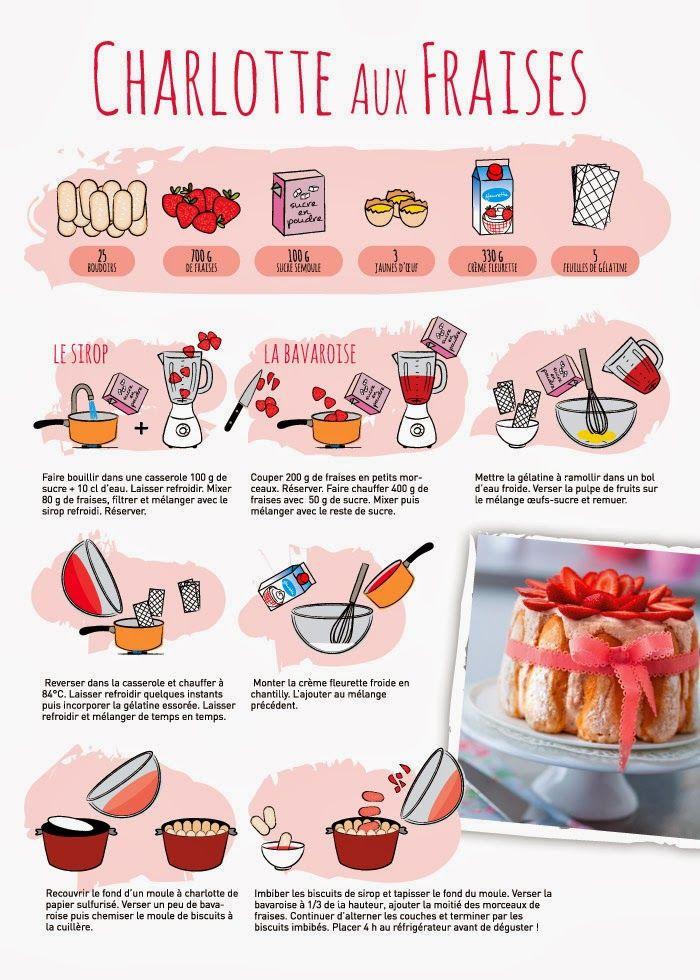 Illustration recette 700 980 recipes illustrated cookbook pinterest - Canneles bordelais recette originale ...