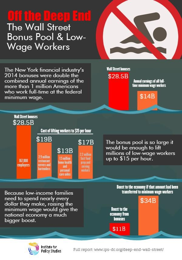 2014 Wall Street bonuses ($28.5 billion) were double the combined earnings of all Americans who work full-time at the federal minimum wage ($14 billion).  #wallstreet   #bonus   #inequality