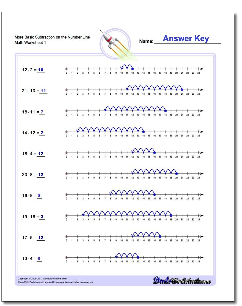 Subtraction with the Number Line | Subtraction Worksheets ...