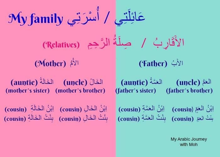 Learning Arabic Msa Fabienne Learning Arabic Learn Arabic Language Teach Arabic