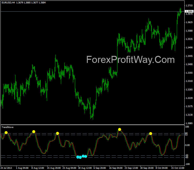download trend wave forex indicator for mt4 | Forex Mt4 Indicators