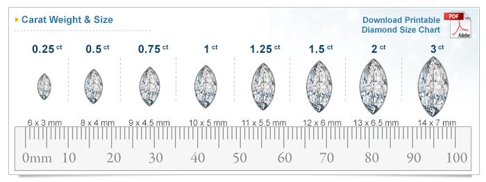 Diamond Size Chart Size Of Diamonds By Mm Diamond Size Chart Diamond Sizes Carat Size Chart
