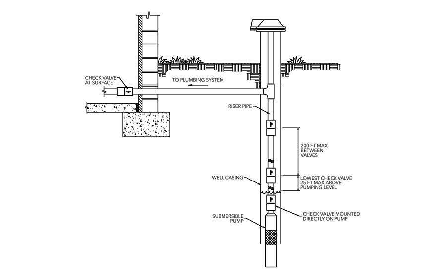 Image Result For Residential Well Parts Diagram Diagram Design 101 Water Well