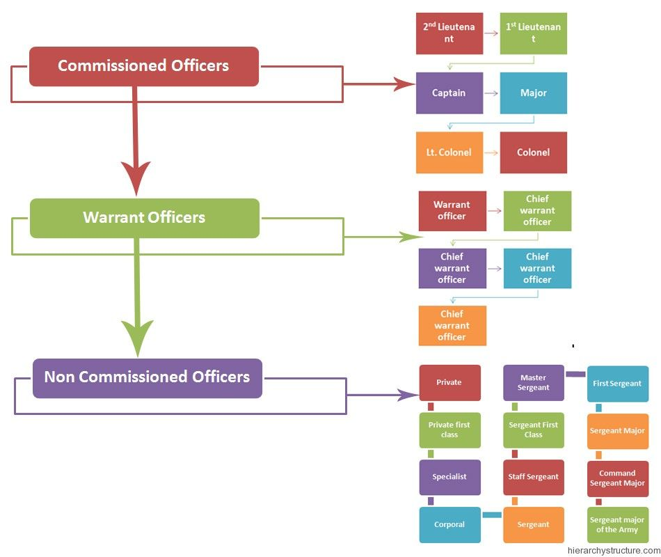 Ancient Military Hierarchy Ancient Hierarchy Pinterest - human resources organizational chart