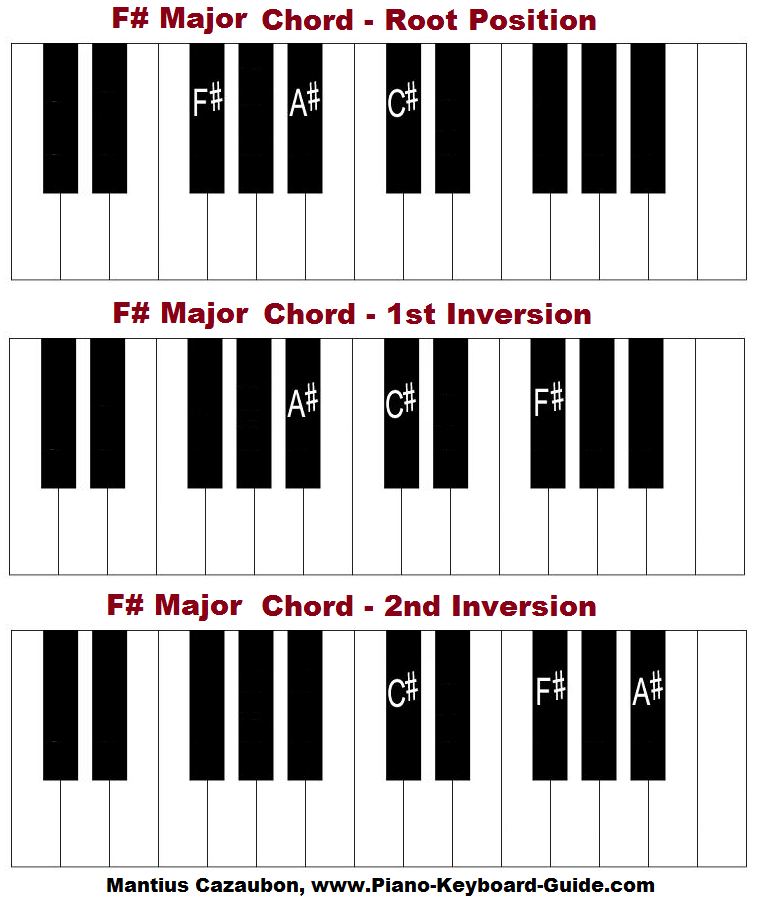 Pin By Jimmy Felan On Piano Chord Chart Pinterest Piano C Major