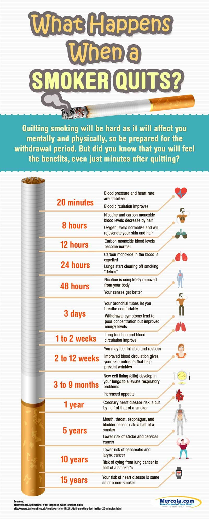 What happens to your body when you stop smoking also future vision rh pinterest
