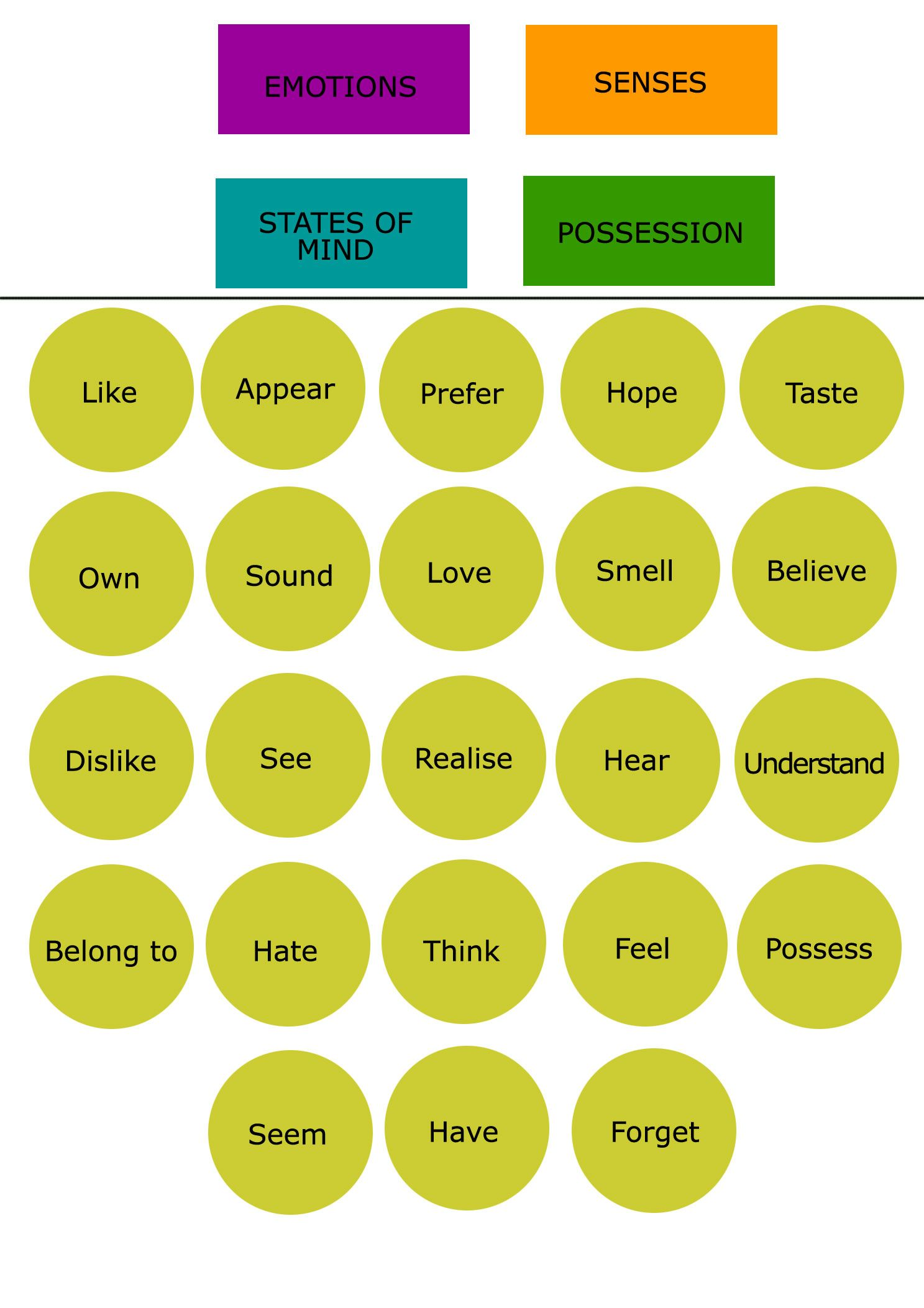 state of being verbs list pdf