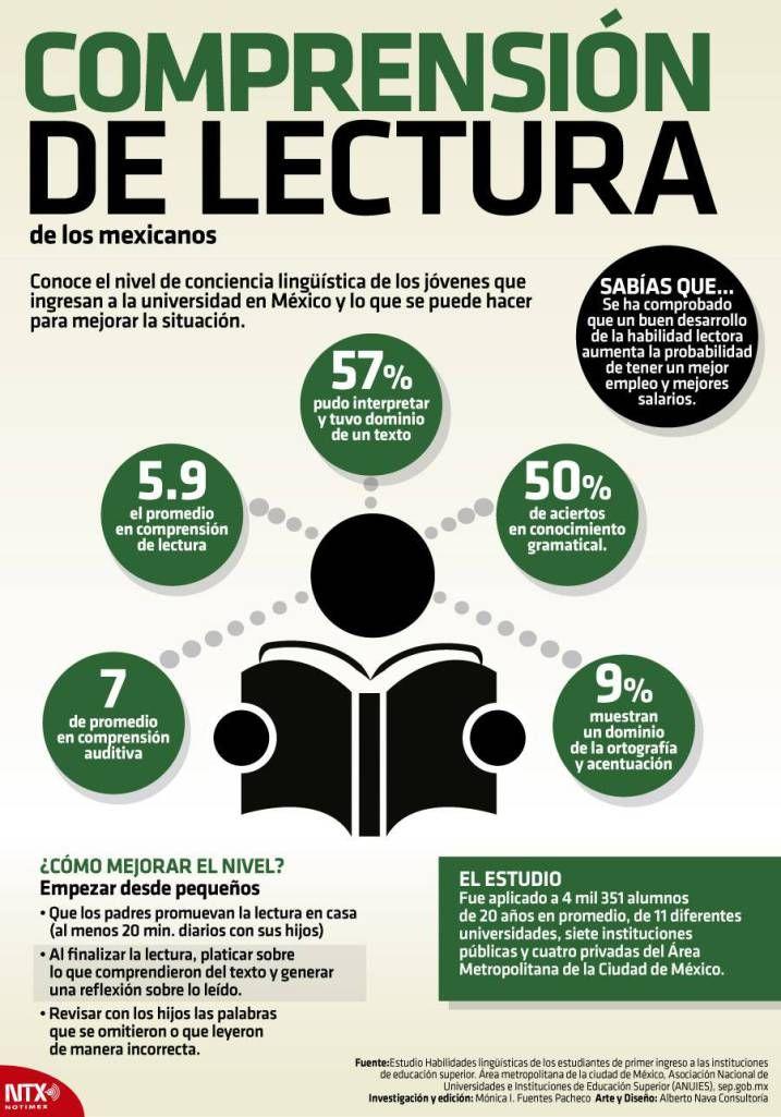 #Infografia Comprensión de lectura de los universitarios ...