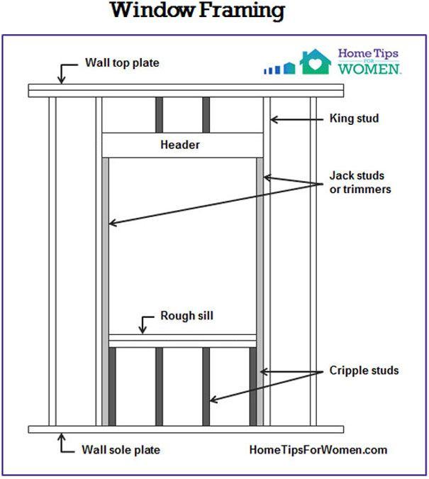 Replacement Windows Bigger Better Home Tips For Women Retrofit Windows Window Remodel Stud Walls