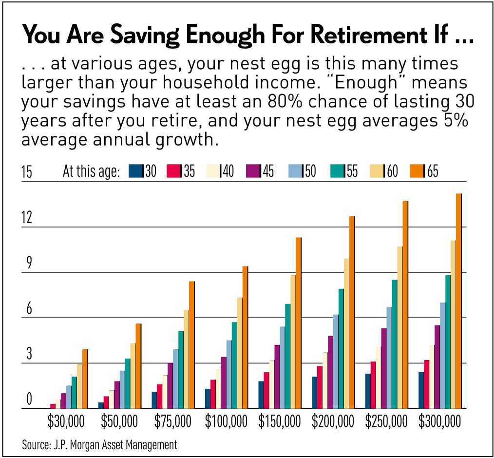 Average Retirement Savings By Age Chart Famba