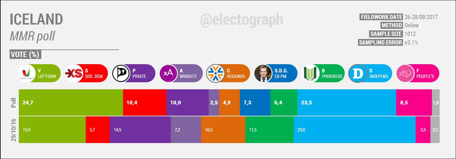 ICELAND MMR poll   September 2017
