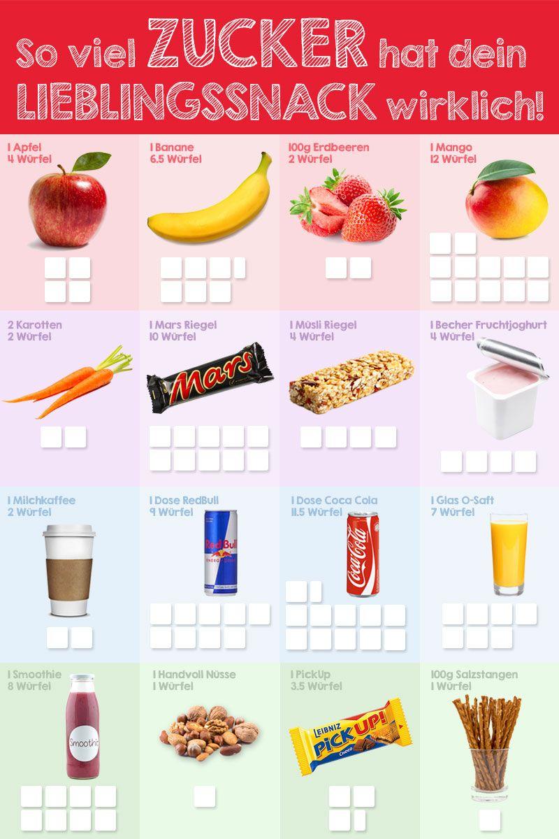 Pin auf Ernährung: Gesunde und leckere Rezepte