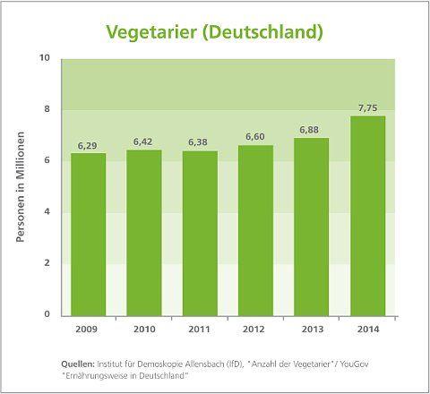 Vegetarier deutschland