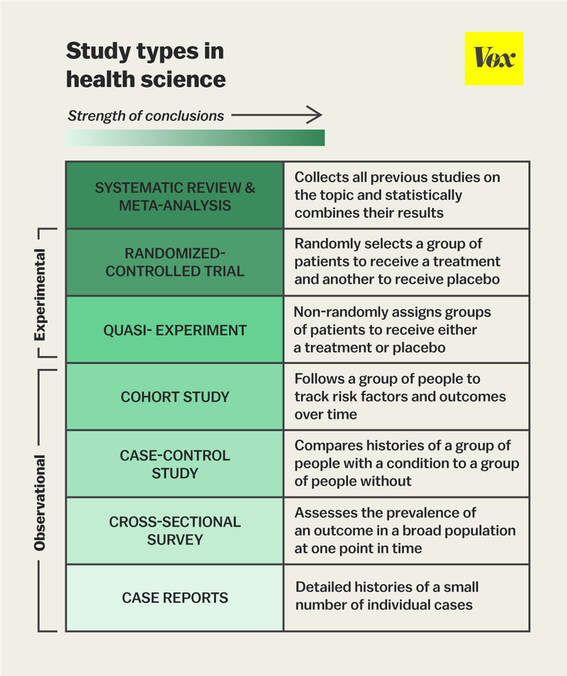 Study Designs Final Cohort Study Health Science Research Methods
