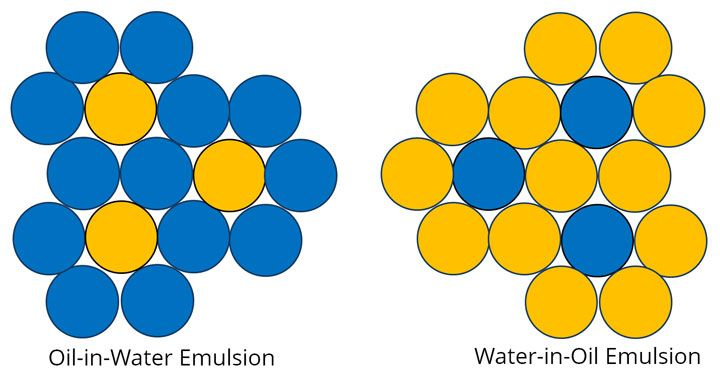 Emulsion types food chemistry modernist cuisine chemistry