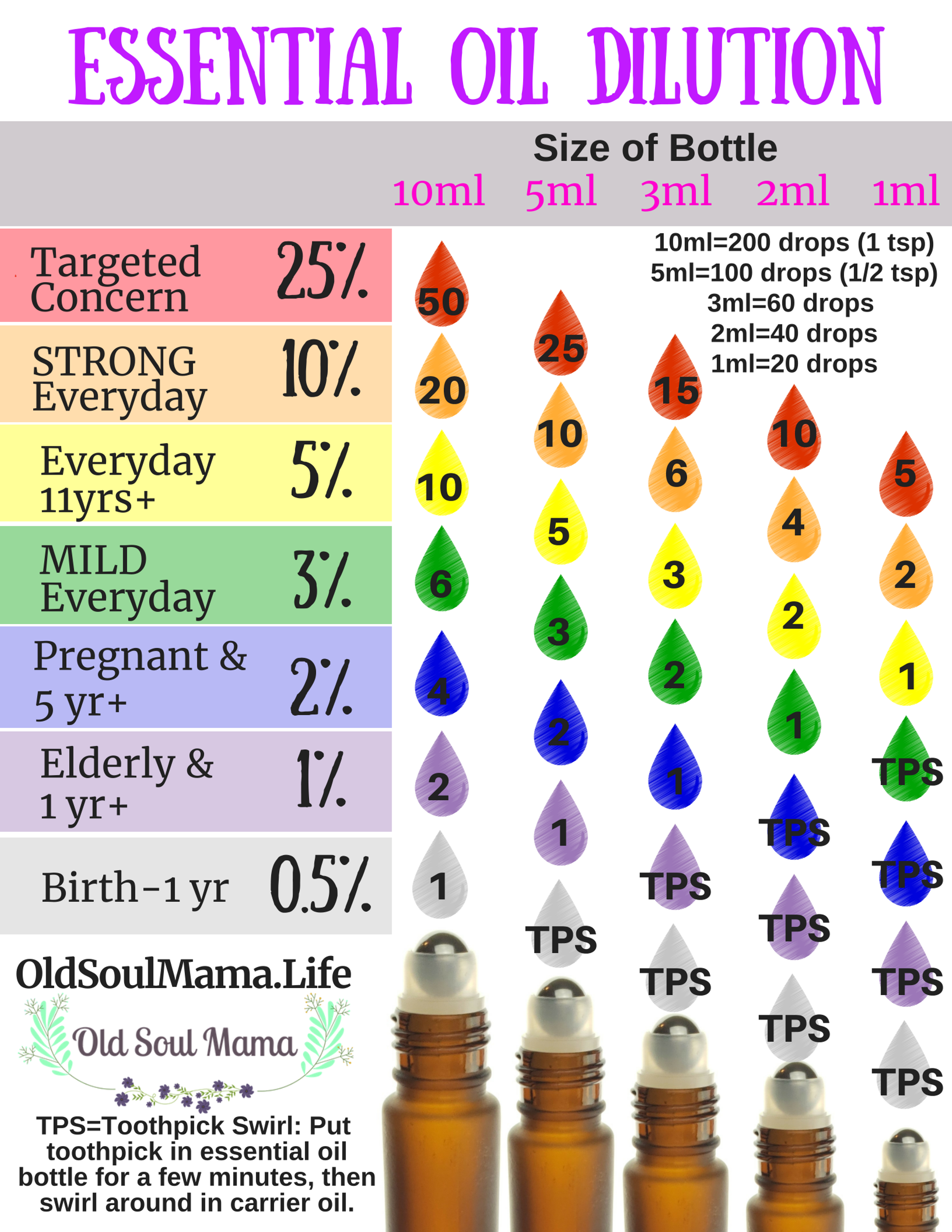 image about Essential Oils Chart Printable identify Absolutely free Printable Necessary Oil Charts - Vital oil chart
