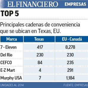 OXXO irá al estado con más minoristas de EU: Texas. 12/05/2015