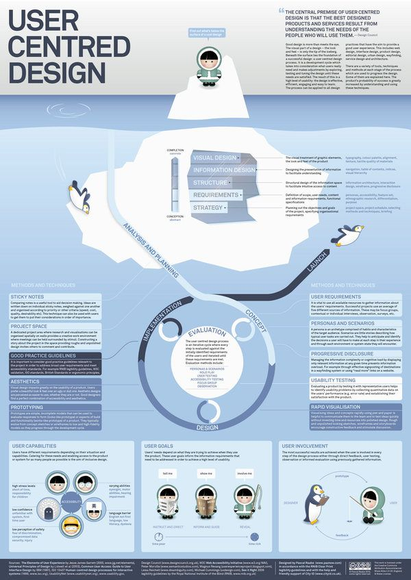 User Centred Design Poster From Www Paznow Com Ucd User