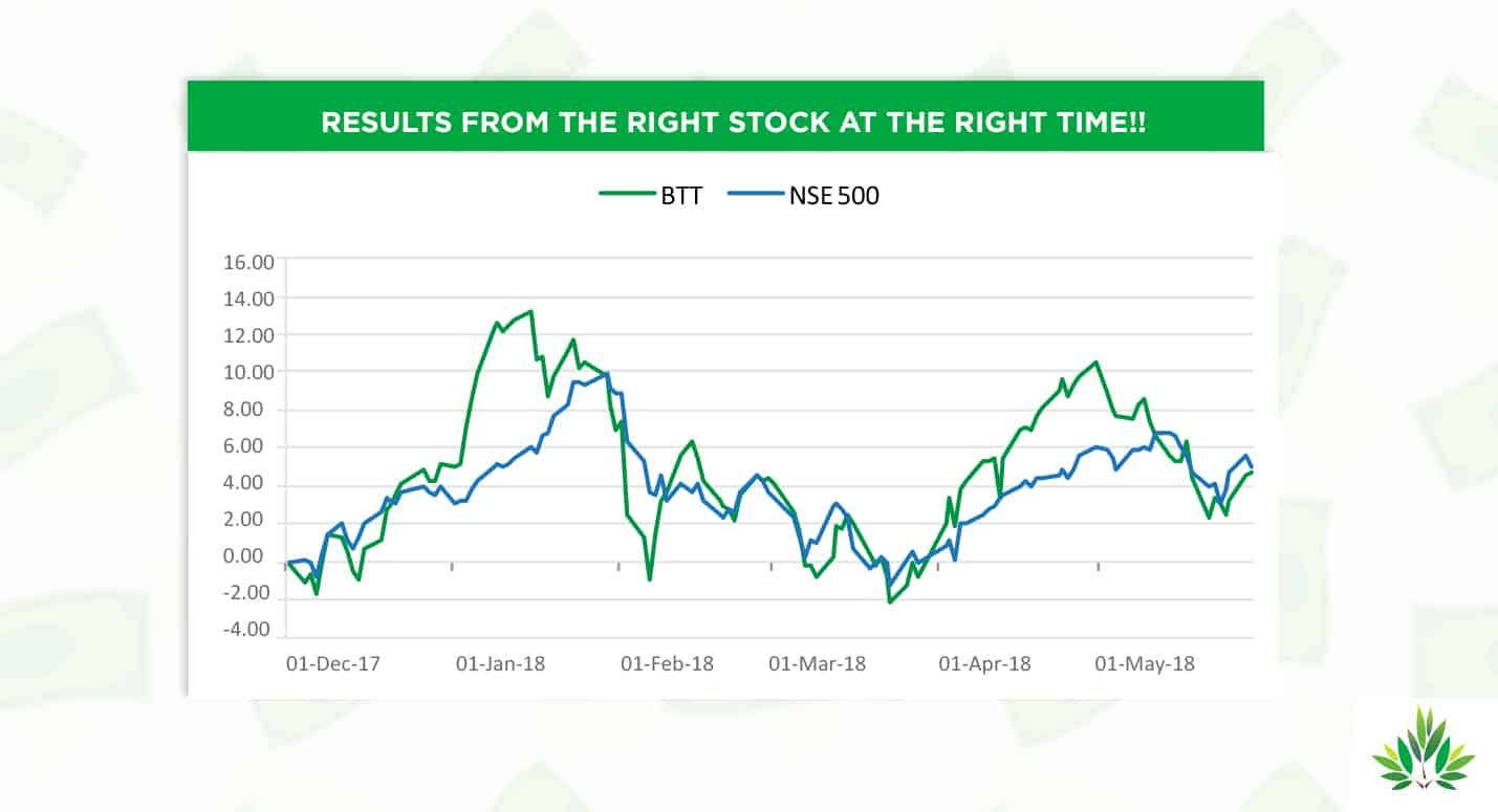 There Is A Saying Sell In May Go Away Markets Proved It Right This Year It Gave Back Gains Made In April Mid Small Cap Stock Market Small Caps