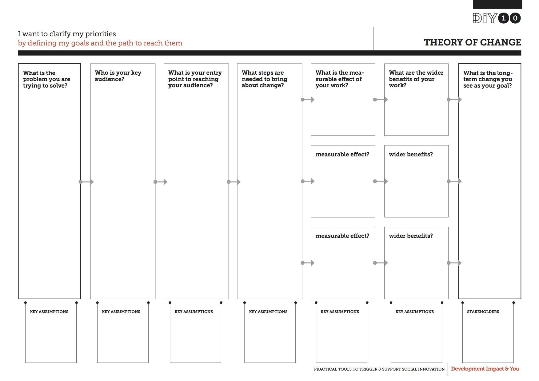 Theory Of Change By Diytoolkit