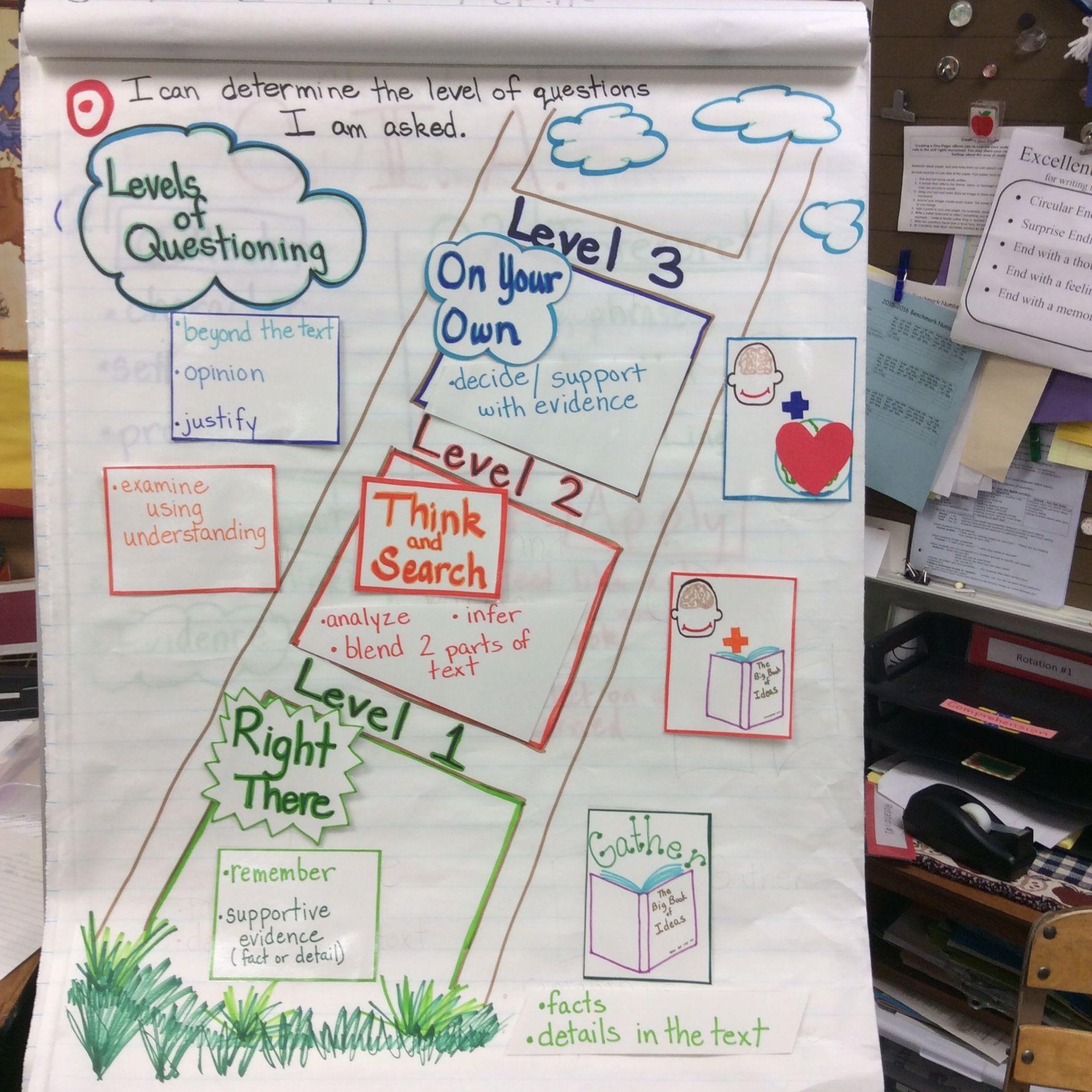 Avid Elementary Ideas Image By Pamela Good