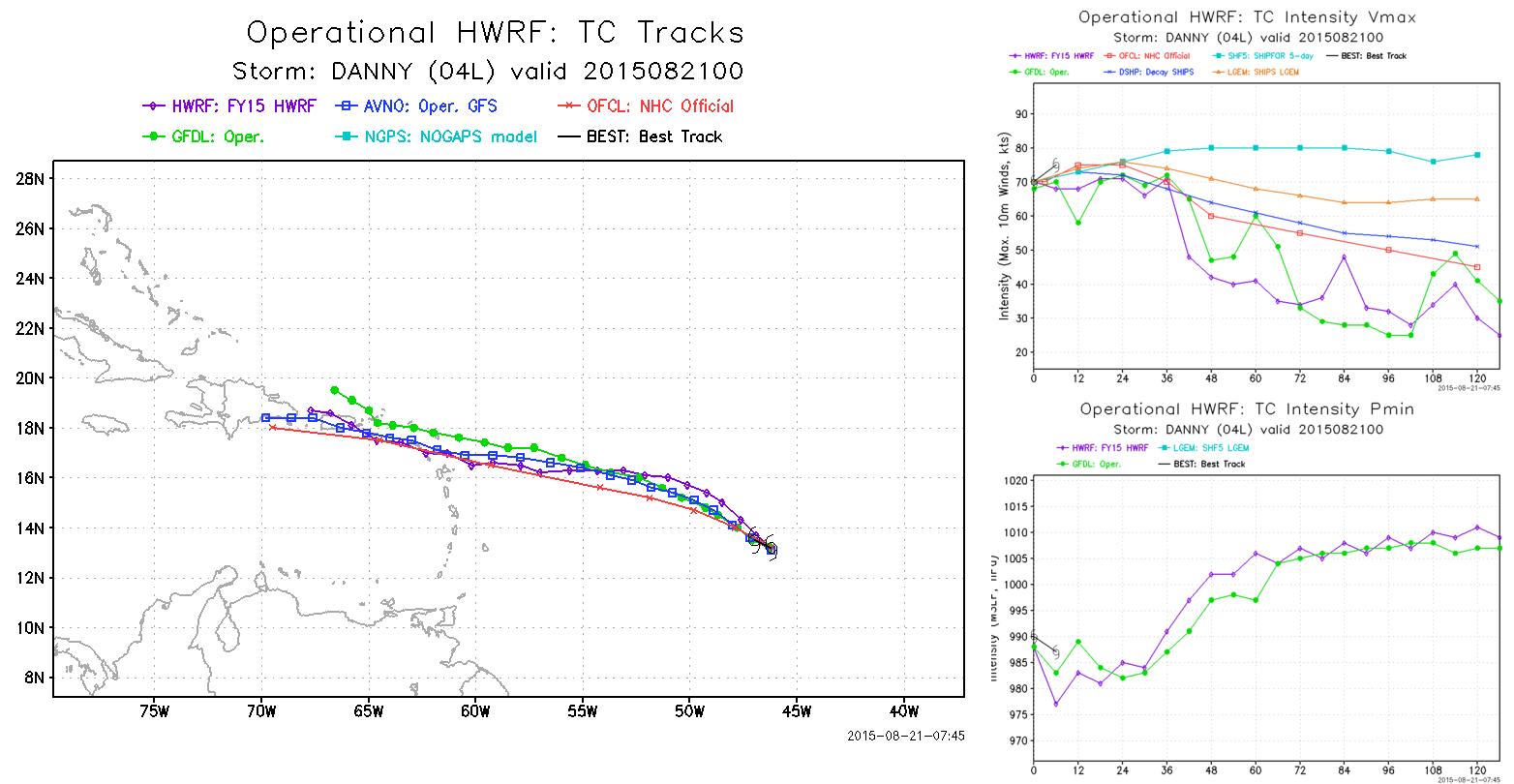 Ncep Operational Hwrf Forecasting System Weather Models Best Track Forecast