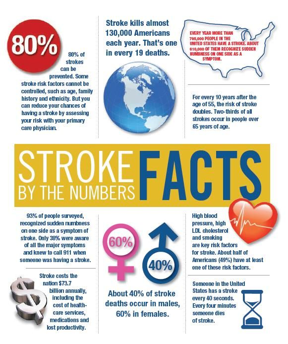 Infographics Stroke Facts World Stroke Day Stroke Risk Factors