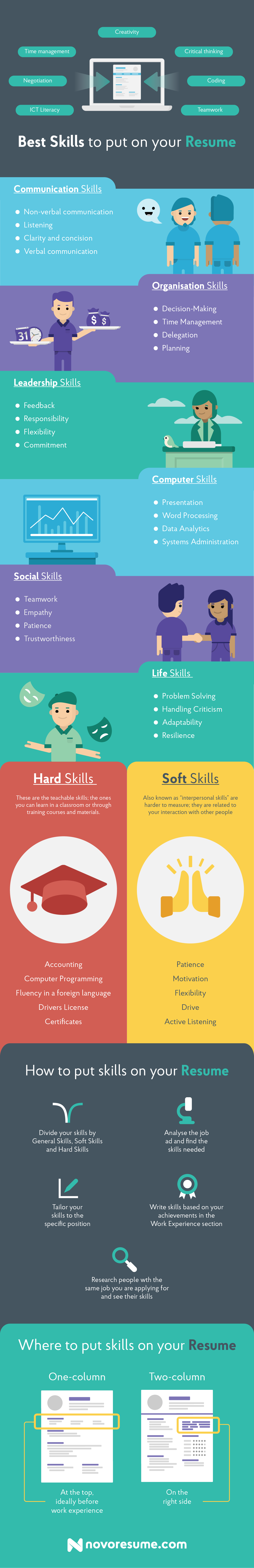 Skills For Resume in 2019 [+100 Examples & Infographic